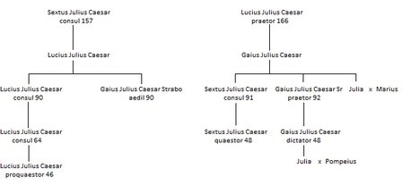 Family tree of the Julii Caesares